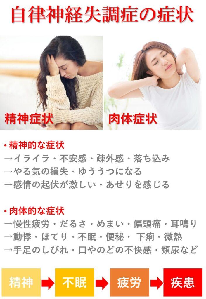 自律神経が失調すると起こる身体症状は精神症状「イライラ・不安感・気分の落ち込み・憂鬱・あせり」などで肉体症状「慢性疲労・だるさ・めまい・偏頭痛・耳鳴り・動悸・ほてり・不眠・便秘・微熱・手足のしびれ・口やのどの渇き不快感」などです。